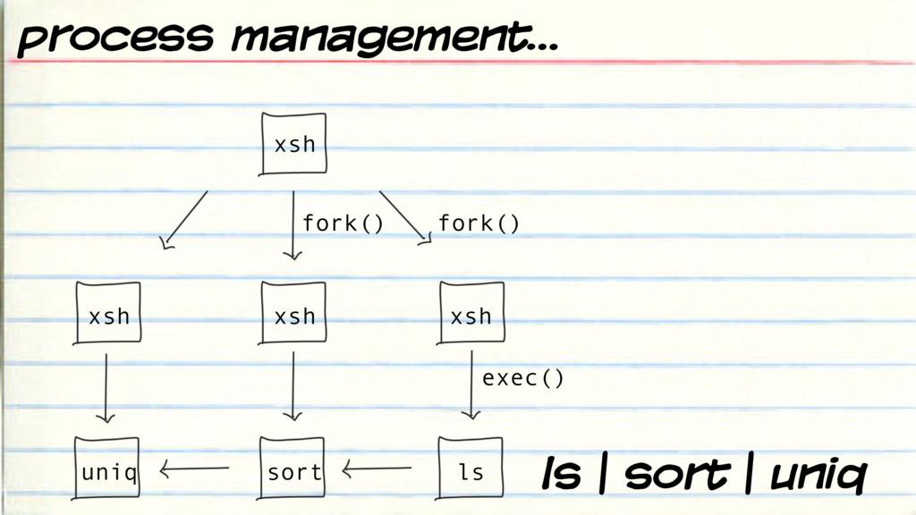 ls | sort | uniq fork() fork() exec() xsh xsh x...