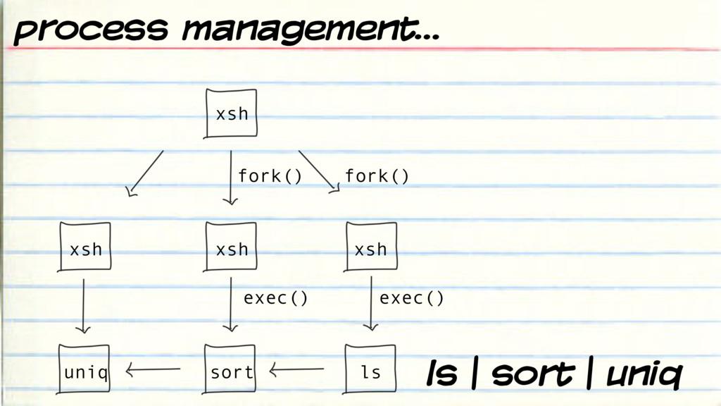 ls | sort | uniq fork() fork() exec() exec() xs...
