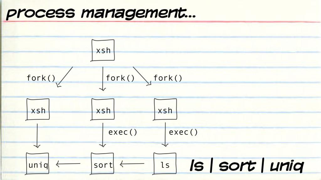 ls | sort | uniq fork() fork() fork() exec() ex...