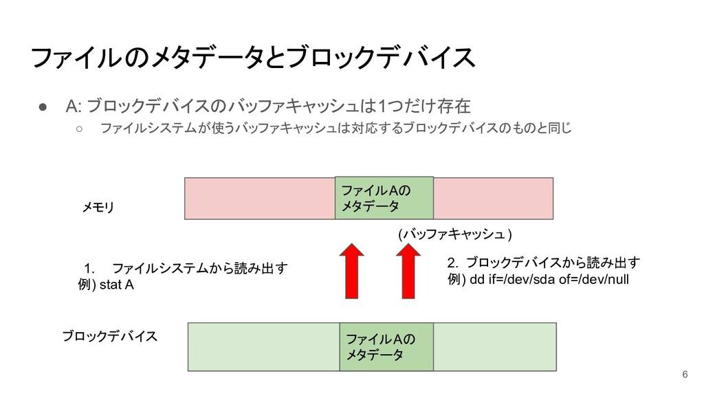 ファイルのメタデータとブロックデバイス ● A: ブロックデバイスのバッファキャッシュは1つだ...