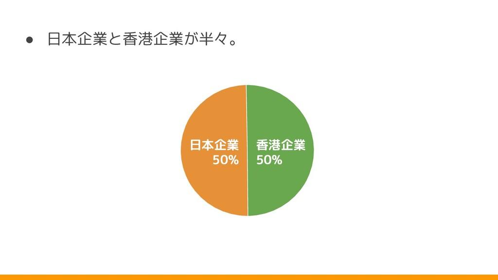 ● 日本企業と香港企業 半々。 香港企業 50% 日本企業 50%