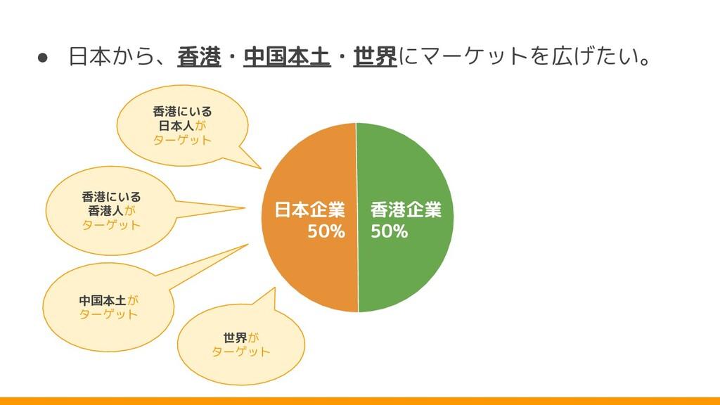 ● 日本 ら、香港・中国本土・世界にマーケットを広 たい。 世界 ターゲット 香港にいる 日本...