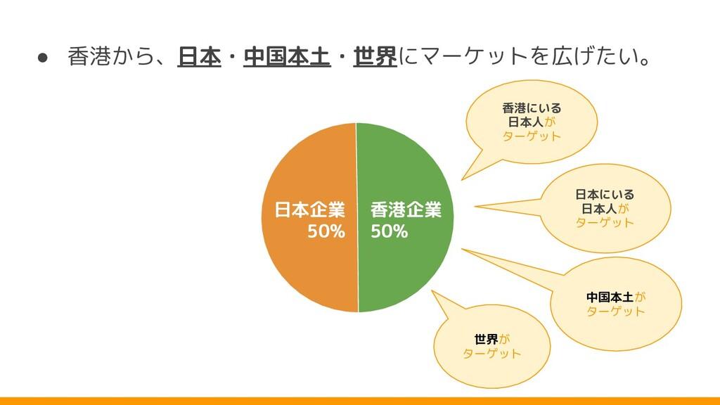 ● 香港 ら、日本・中国本土・世界にマーケットを広 たい。 香港にいる 日本人 ターゲット 世...
