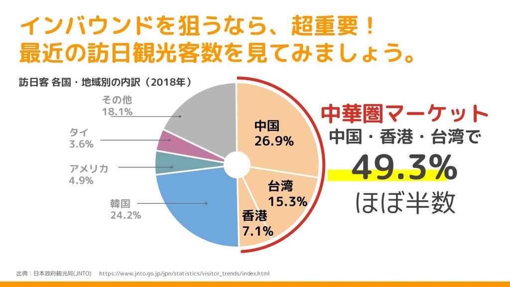 インバウンドを狙うなら、超重要! 最近の訪日観光客数を見てみましょう。 出典:日本政府観光局(...
