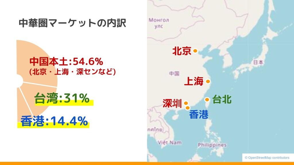 中国本土:54.6% (北京・上海・深センなど) 中華圏マーケットの内訳 台湾:31% 香港:...