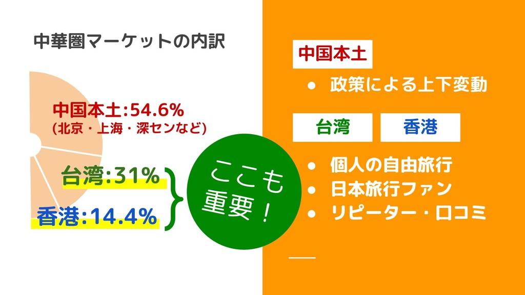 も 重要! 中国本土:54.6% (北京・上海・深センなど) 中華圏マーケットの内訳 台湾:3...