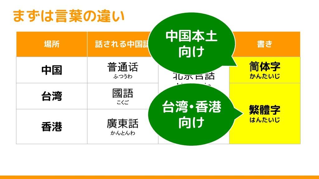 まずは言葉の違い 場所 話される中国語 読み 書き 中国 普通话 ふつうわ 北京官話 Mand...