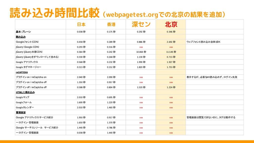 読み込み時間比較(webpagetest.orgでの北京の結果を追加) 日本 香港 深セン 北...