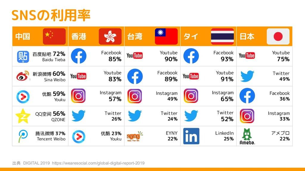 SNSの利用率 中国 香港 台湾 タイ 日本 百度贴吧 72% Baidu Tieba Fac...