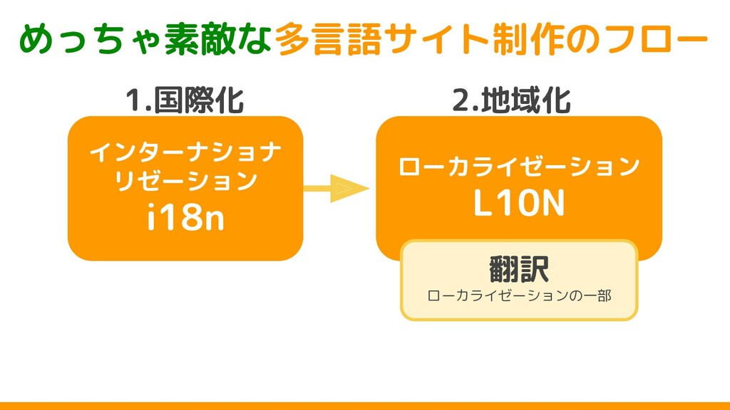 ローカライゼーション L10N インターナショナ リゼーション i18n めっちゃ素敵な多言語...