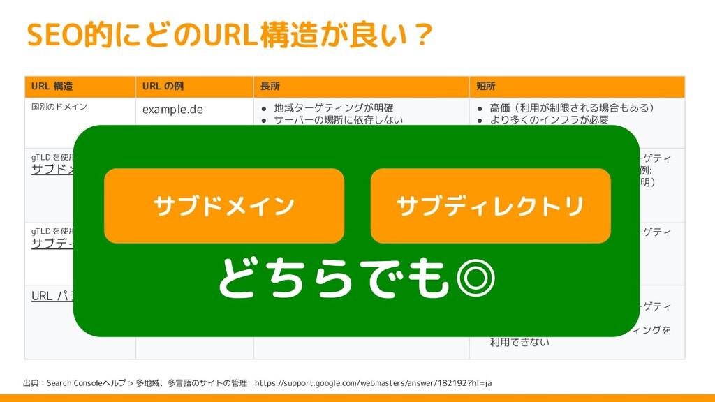 URL 構造 URL の例 長所 短所 国別のドメイン example.de ● 地域ターゲテ...