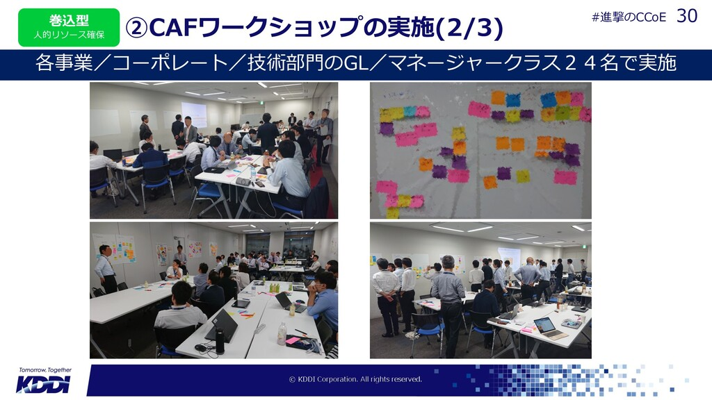 ②CAFワークショップの実施(2/3) 各事業/コーポレート/技術部⾨のGL/マネージャークラ...