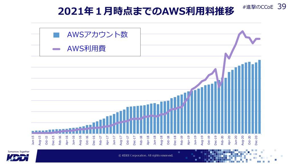 2021年1⽉時点までのAWS利⽤料推移 0 500000 1000000 1500000 2...
