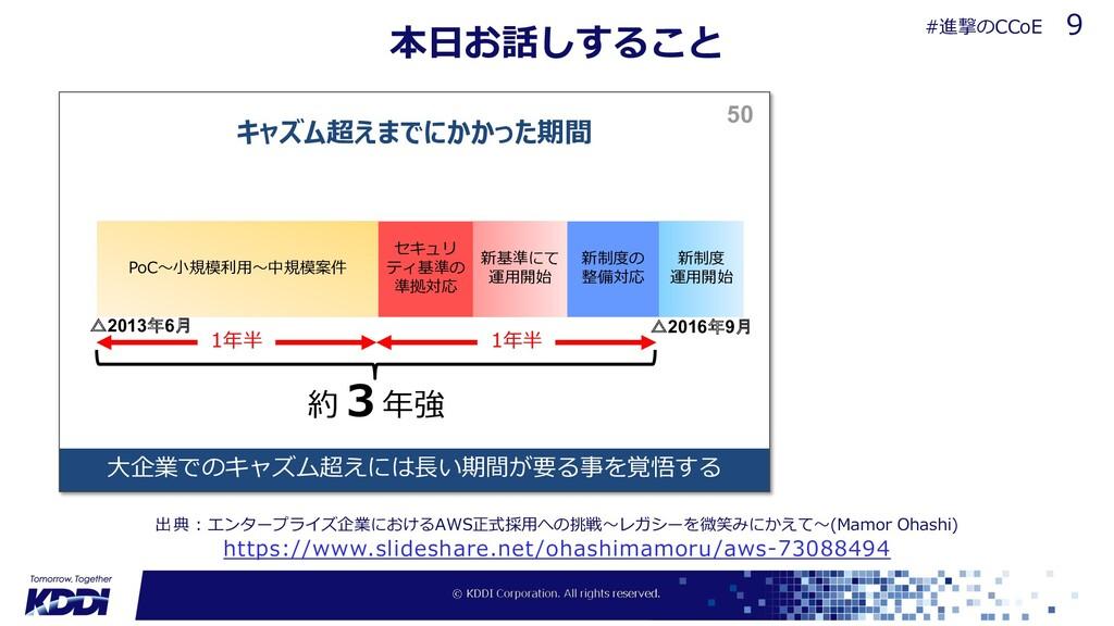本⽇お話しすること https://www.slideshare.net/ohashimamo...