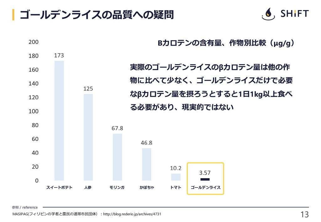 13 参照 / reference ゴールデンライスの品質への疑問 スイートポテト 人参 モリ...