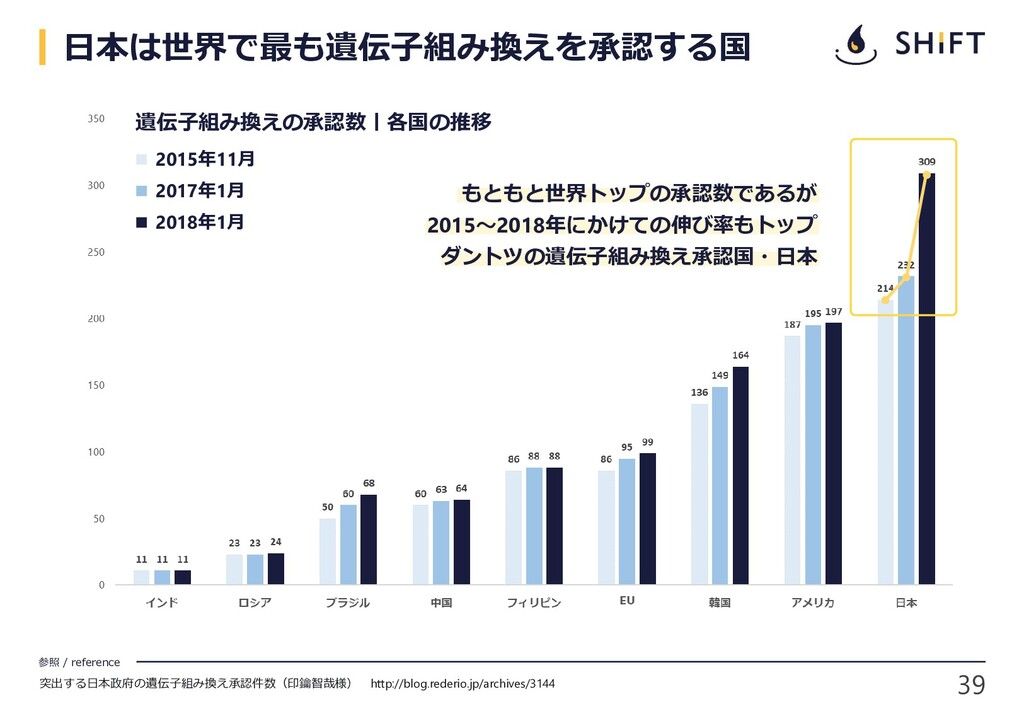 39 参照 / reference 日本は世界で最も遺伝子組み換えを承認する国 突出する日本政...