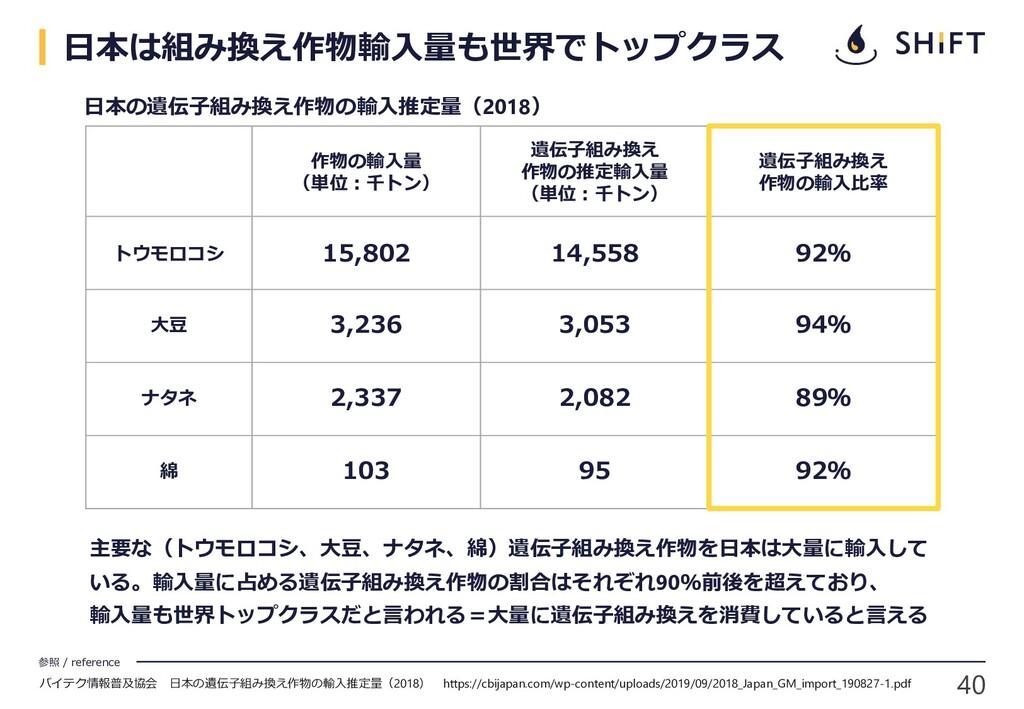 40 参照 / reference 日本は組み換え作物輸入量も世界でトップクラス バイテク情報...