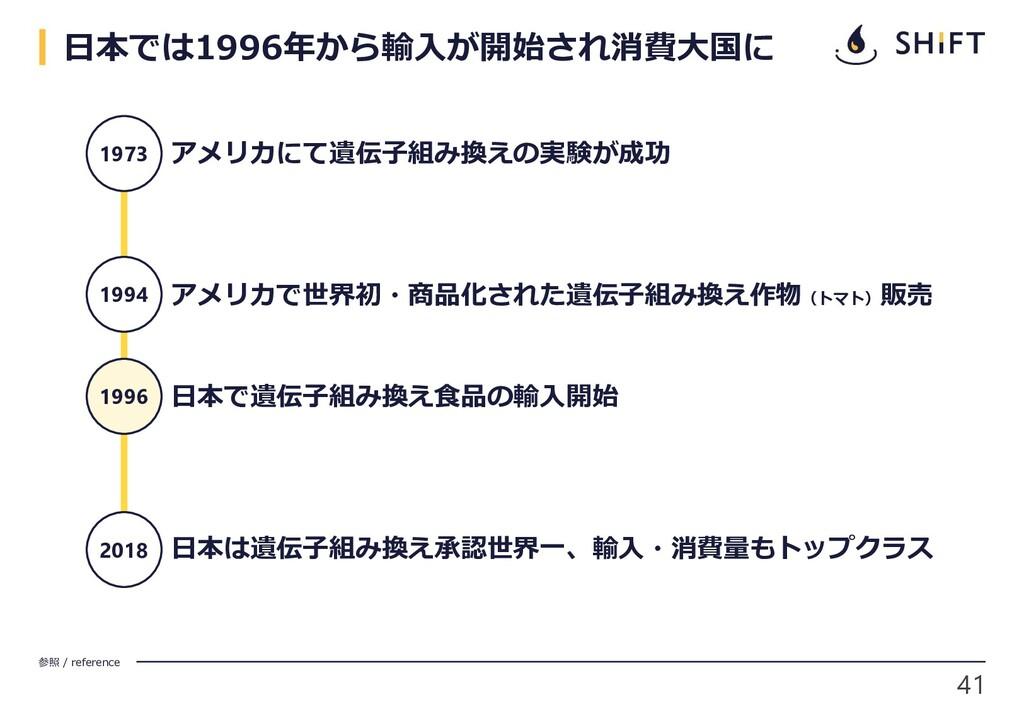 41 参照 / reference 日本では1996年から輸入が開始され消費大国に 1973 ...