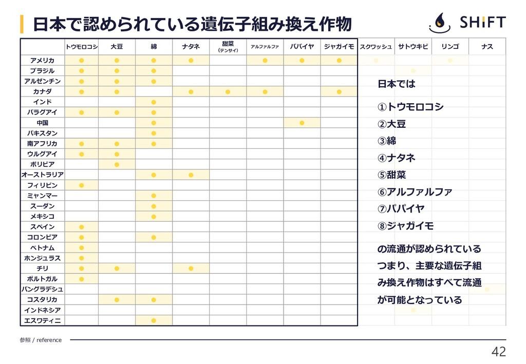 42 参照 / reference トウモロコシ 大豆 綿 ナタネ 甜菜 (テンサイ) アルフ...