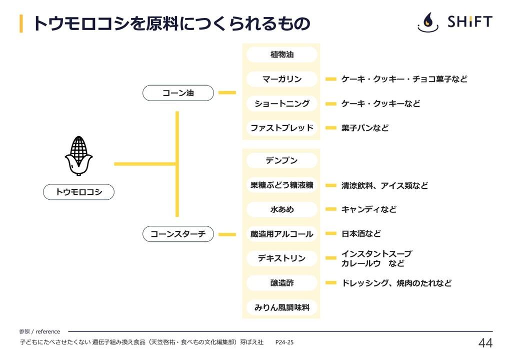 44 参照 / reference トウモロコシ コーン油 コーンスターチ 植物油 マーガリン...