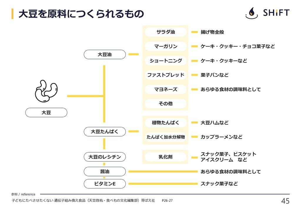 45 参照 / reference 大豆 大豆油 醤油 サラダ油 マーガリン ショートニング ...