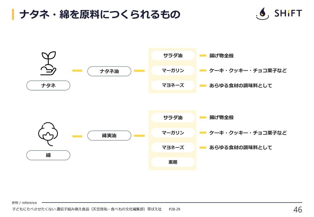 46 参照 / reference ナタネ ナタネ油 ケーキ・クッキー・チョコ菓子など 揚げ物...