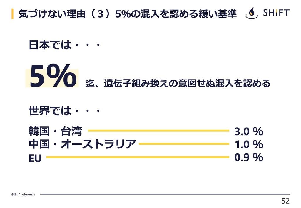 52 参照 / reference 気づけない理由(3)5%の混入を認める緩い基準 日本では・...