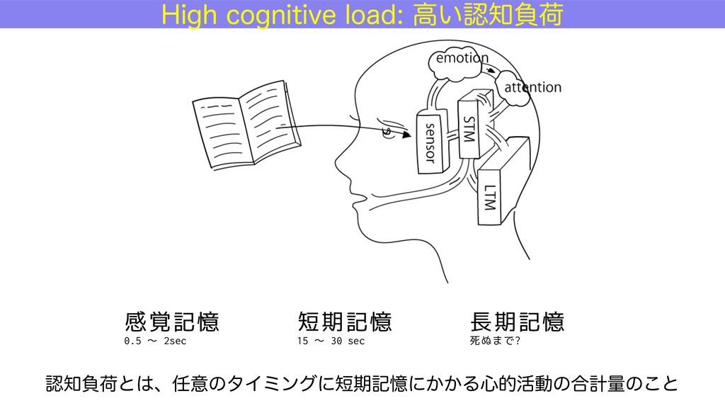 感覚記憶 0.5 〜 2sec 短期記憶 15 〜 30 sec 長期記憶 死ぬまで? )JH...