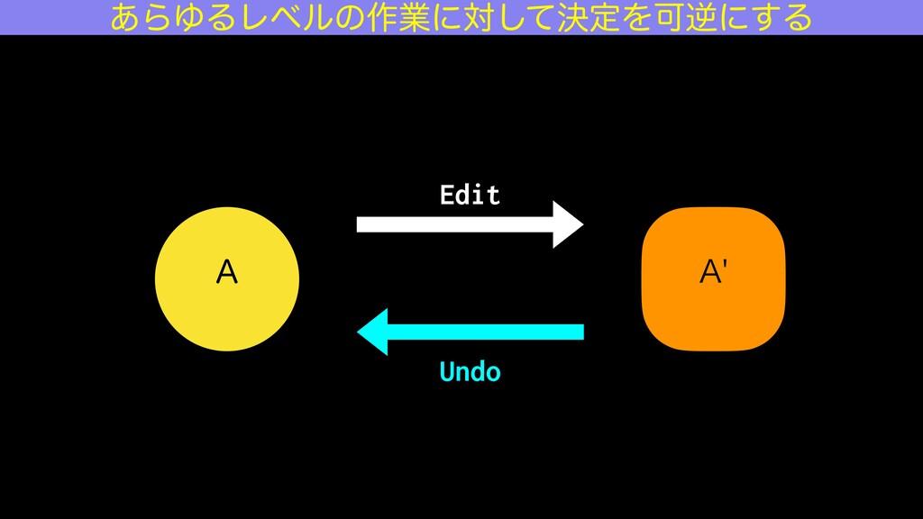 """"""" """" Edit Undo ͋ΒΏΔϨϕϧͷ࡞ۀʹରܾͯ͠ఆΛՄٯʹ͢Δ"""