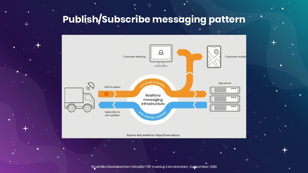 Publish/Subscribe messaging pattern Source: Abl...
