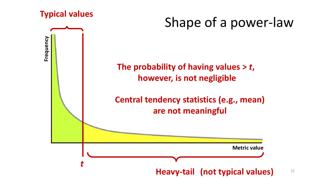 Heavy-tail Metric value Frequency Typical value...