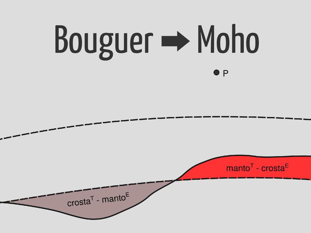 Bouguer Moho