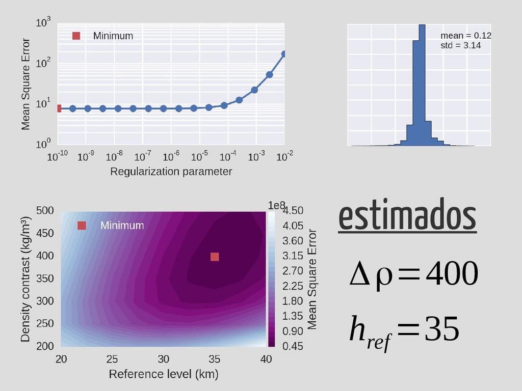 Δρ=400 estimados h ref =35