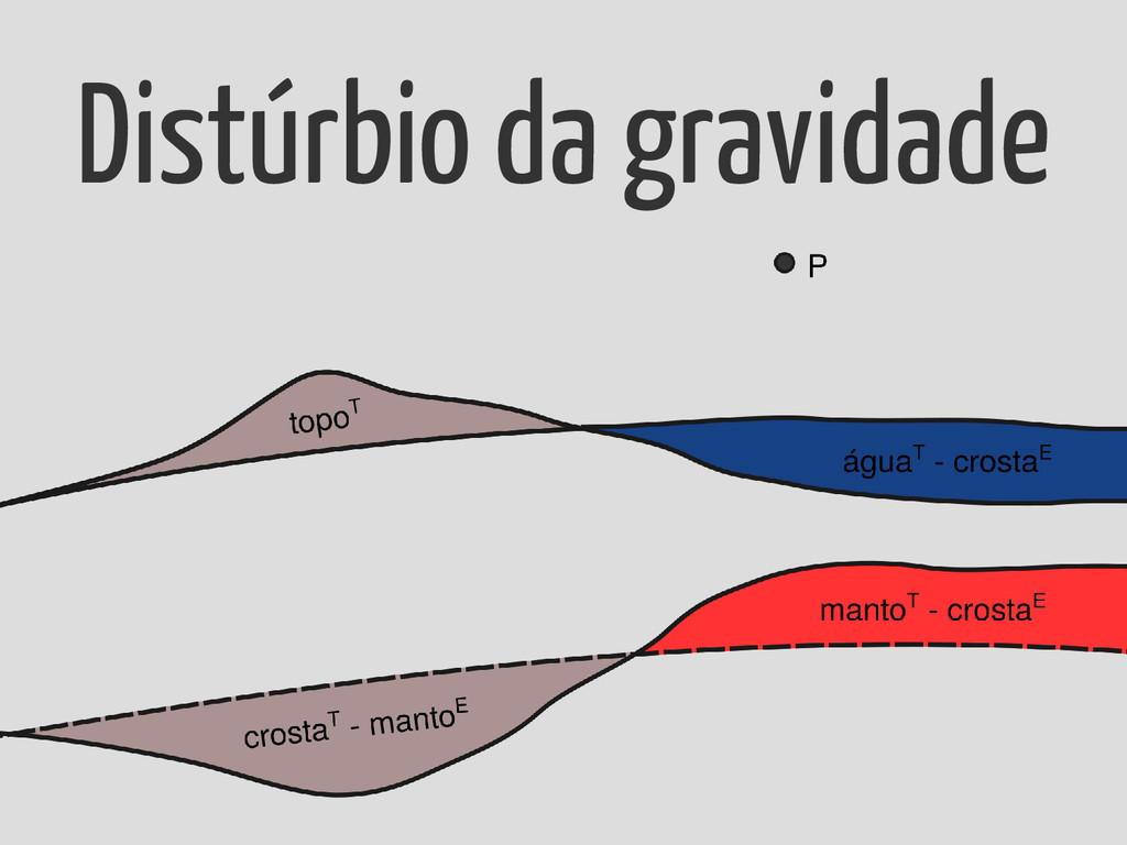 Distúrbio da gravidade
