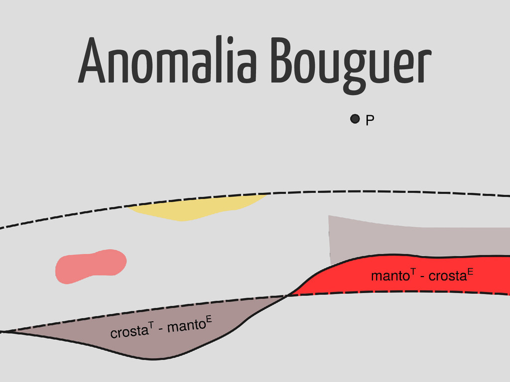 Anomalia Bouguer