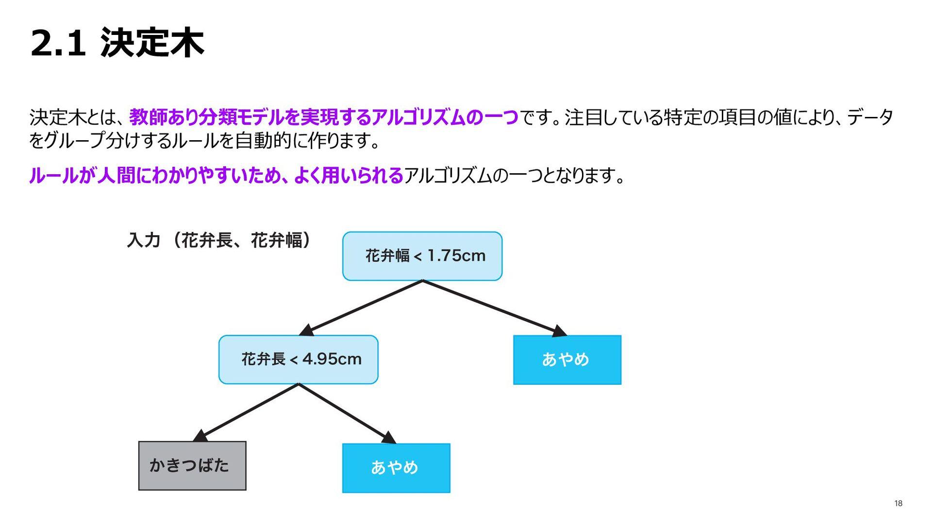 2.1 決定⽊ 決定⽊とは、教師あり分類モデルを実現するアルゴリズムの⼀つです。注⽬している特...