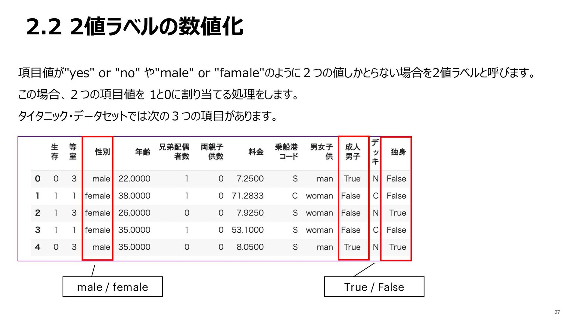 """2.2 2値ラベルの数値化 項⽬値が""""yes"""" or """"no"""" や""""male"""" or """"fam..."""