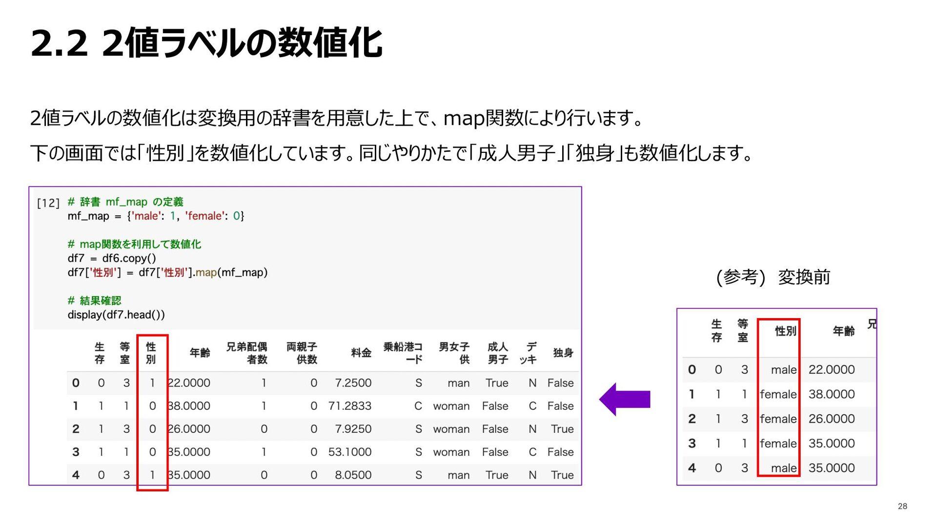 2.2 2値ラベルの数値化 2値ラベルの数値化は変換⽤の辞書を⽤意した上で、map関数により⾏...