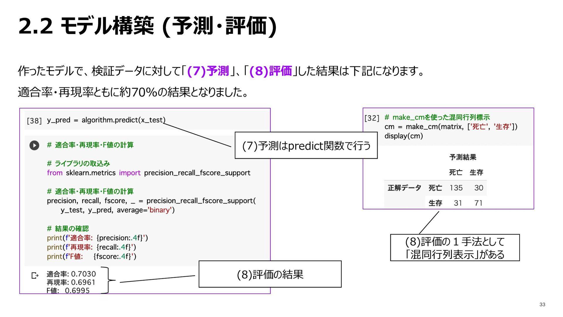 2.2 モデル構築 (予測・評価) 作ったモデルで、検証データに対して「(7)予測」、「(8)...