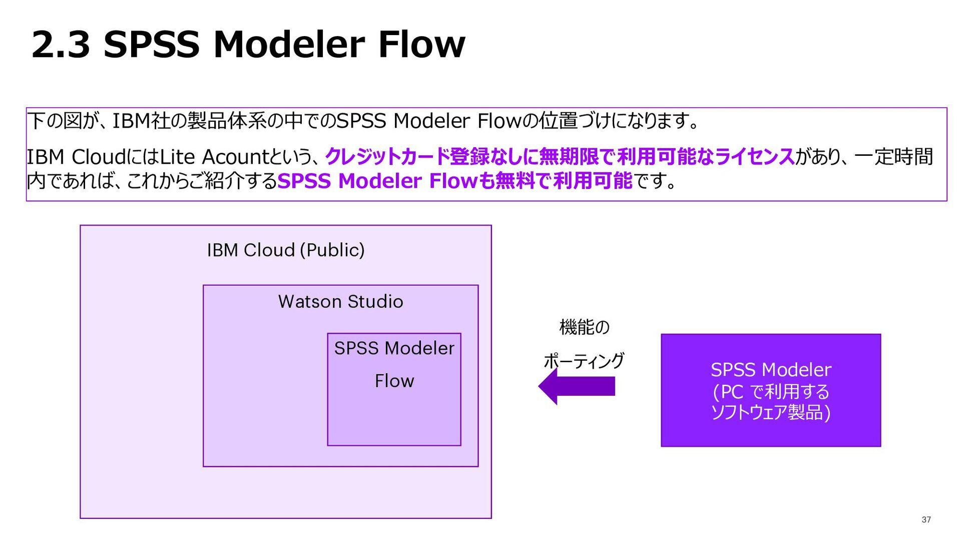 2.3 SPSS Modeler Flow 下の図が、IBM社の製品体系の中でのSPSS Mo...