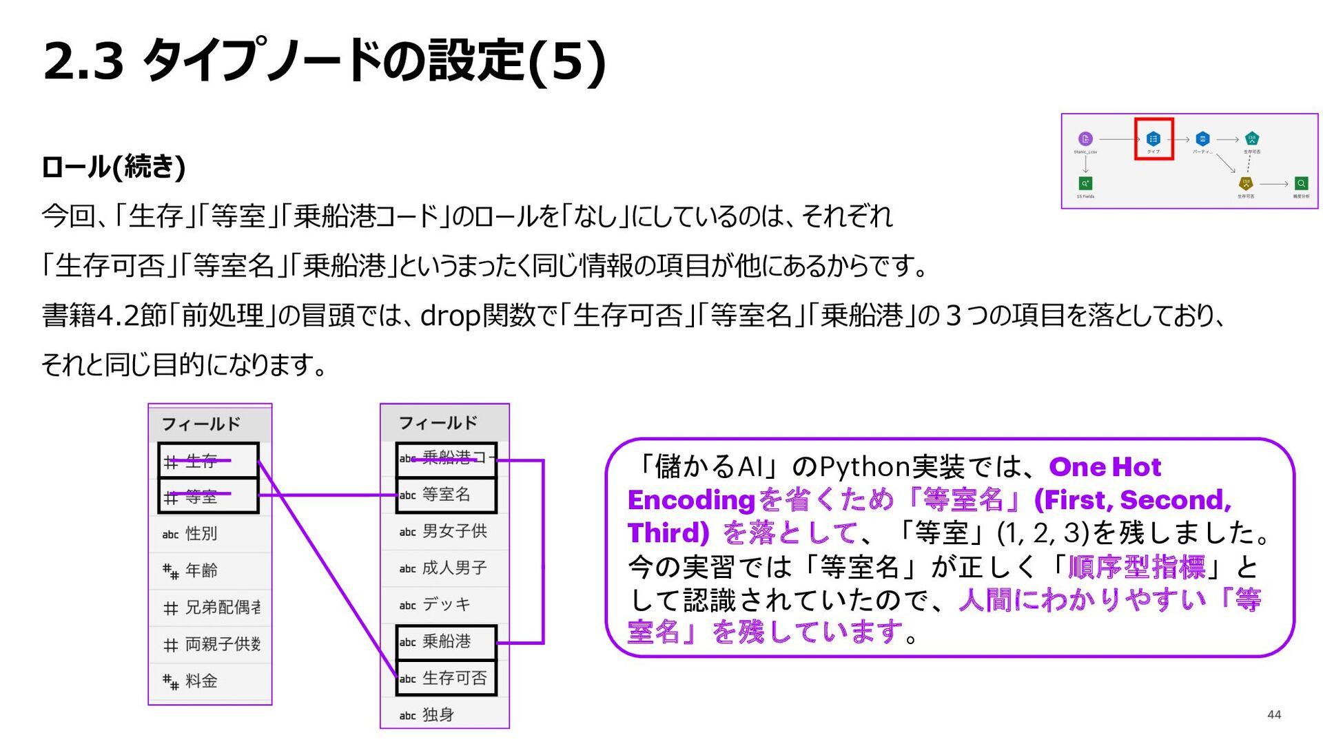 2.3 タイプノードの設定(5) ロール(続き) 今回、「⽣存」「等室」「乗船港コード」のロー...