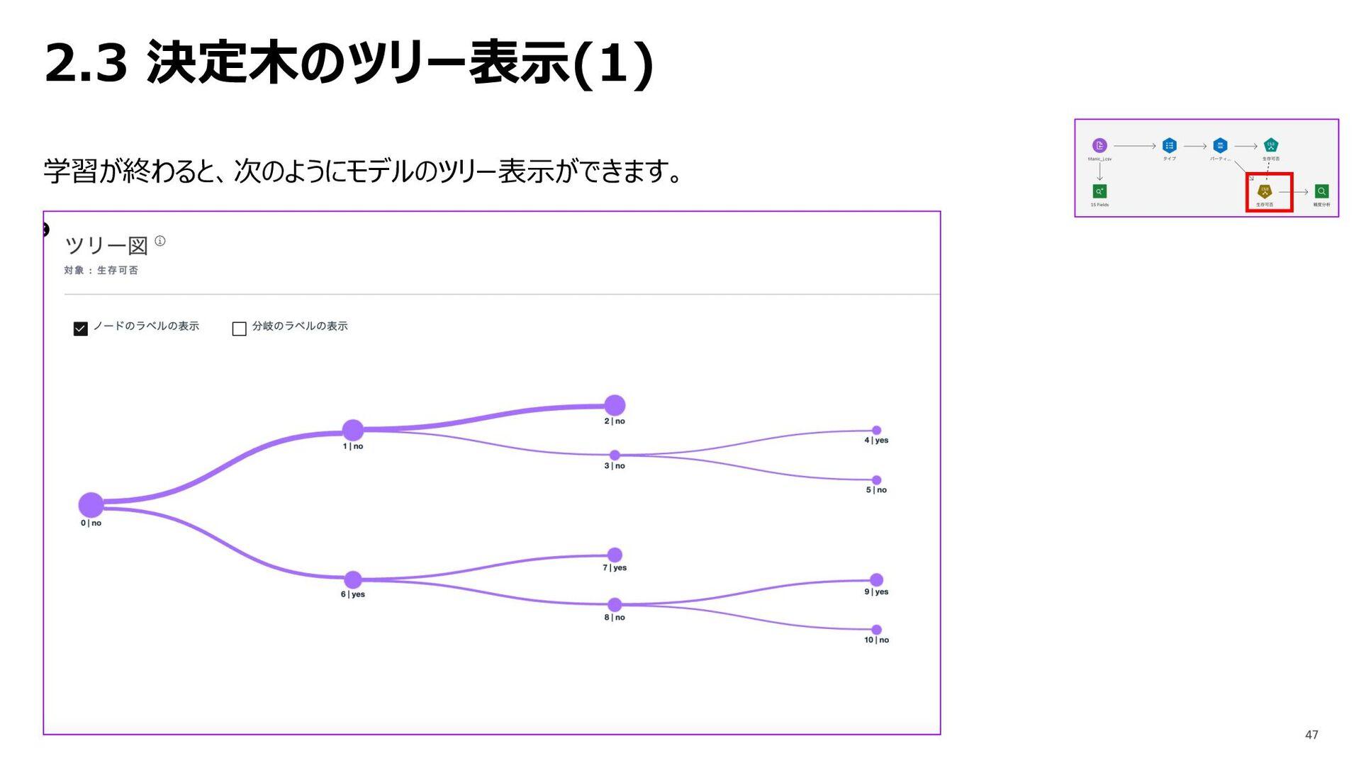 2.3 決定⽊のツリー表⽰(1) 学習が終わると、次のようにモデルのツリー表⽰ができます。