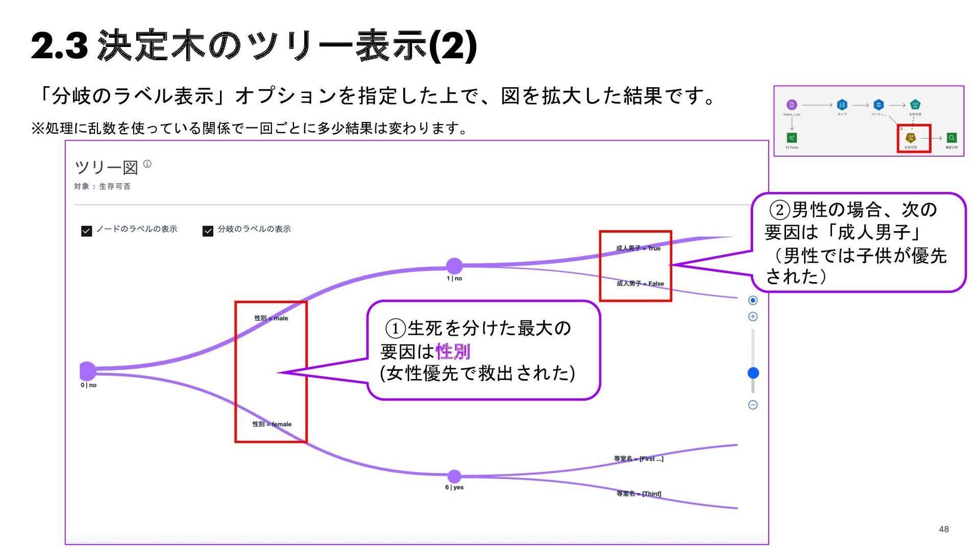 2.3 決定木のツリー表示(2) 「分岐のラベル表示」オプションを指定した上で、図を拡大した結...