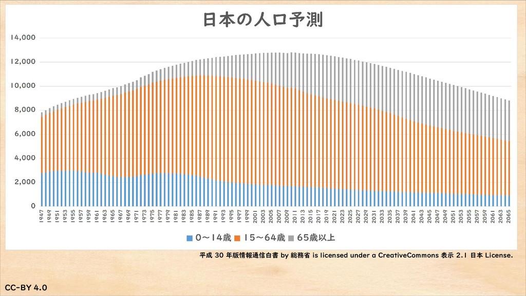 CC-BY 4.0 CC-BY 4.0 平成 30 年版情報通信白書 by 総務省 is li...