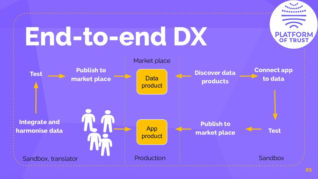Data product End-to-end DX 21 Integrate and har...