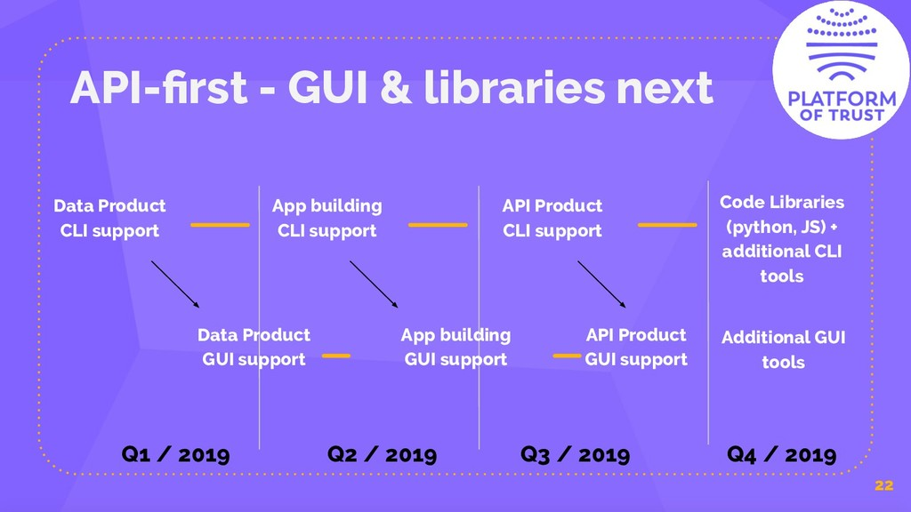 API-first - GUI & libraries next 22 Data Product...