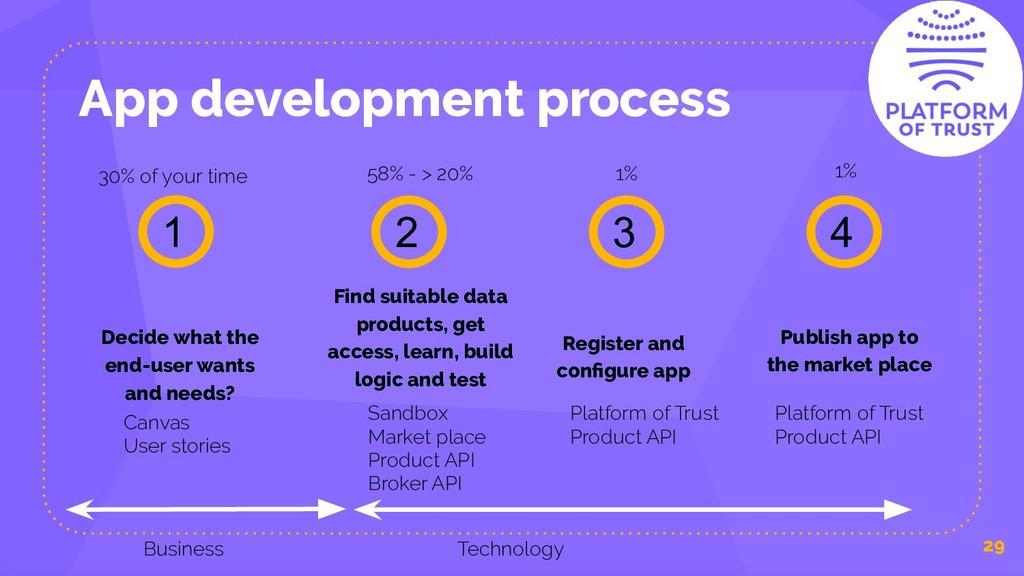 App development process 29 Decide what the end-...