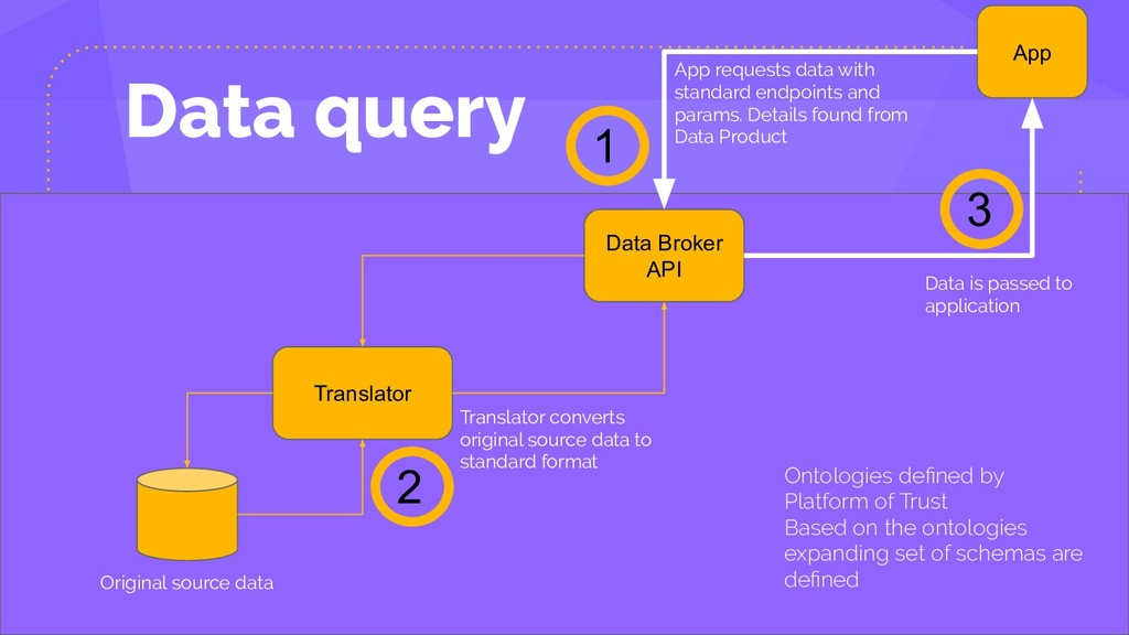 Data query App requests data with standard endp...