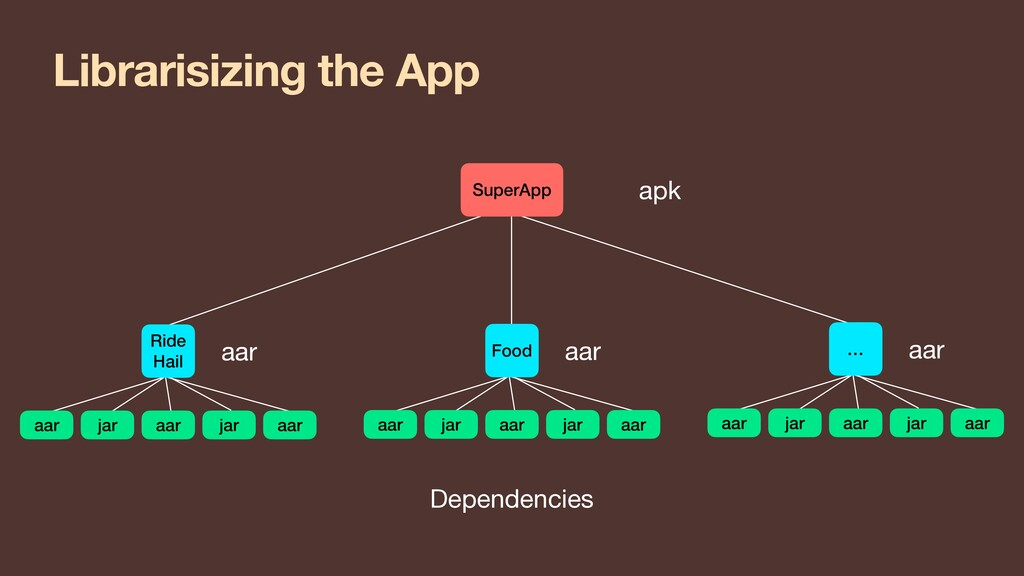 Librarisizing the App aar apk Dependencies aar ...