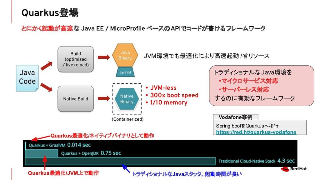 Quarkus登場 とにかく起動が高速 な Java EE / MicroProfile ベース...
